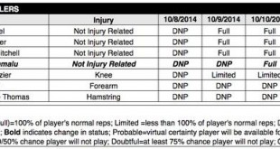 steelers injury report week 6